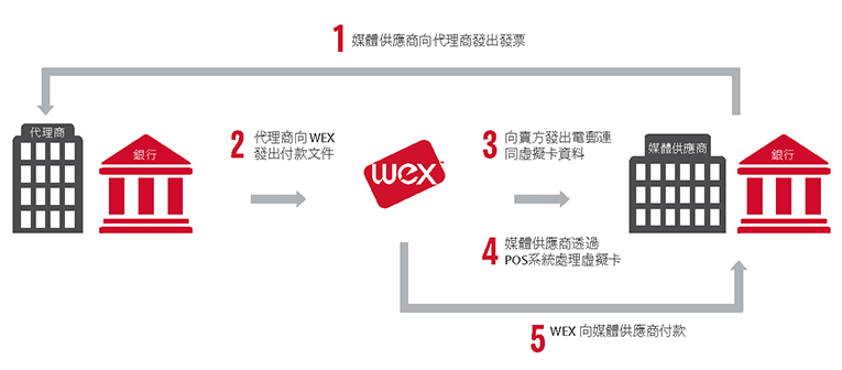 WEX Virtual Payment Solutions Media Payment Process