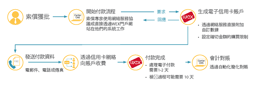 Virtual Payment Process